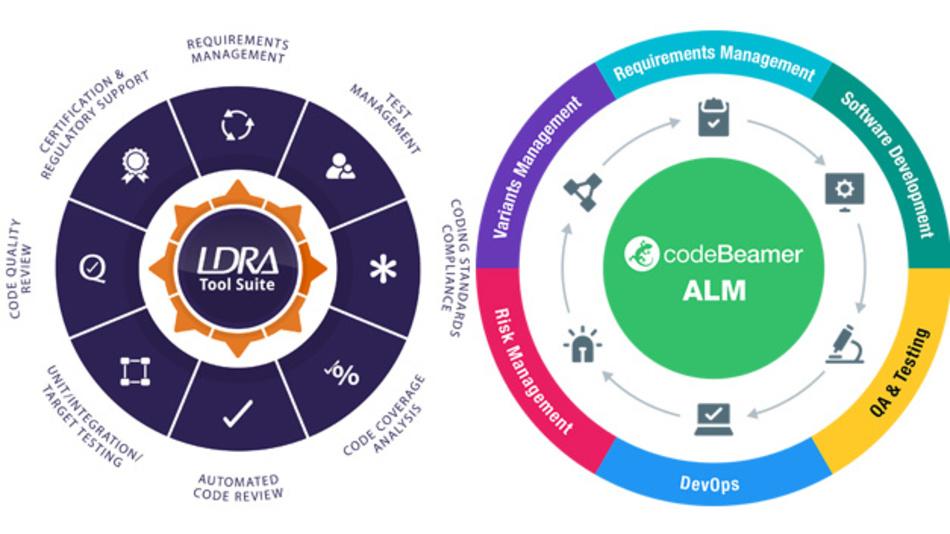 LDRA kündigt die Integration von codeBeamer ALM (Application Lifecycle Management) von Intland und Jira von Atlassian an.