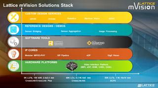 Lattice mVision Solution Stack