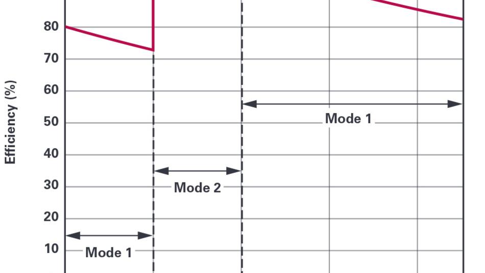Bild 2: Der theoretische maximale Wirkungsgrad des DC/DC-Wandlers ist abhängig von der Akkuspannung.