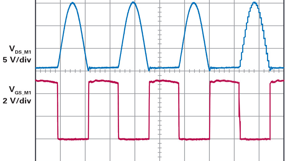 Bild 5: Damit der Sender im Nulldurchgang der Spannung schalten kann (ZVS – Zero Voltage Switching) muss die Resonanzfrequenz des Sendeschwingkreises auf den Wert - 1,29 × Schaltfrequenz gewählt werden.