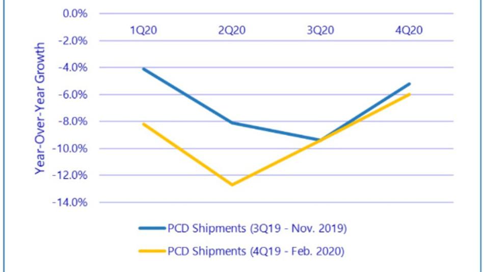 Die blaue Linie zeigt, wie IDC den Markt für PCDs im dritten Quartal prognostiziert hatte. Die gelbe Linie gibt die aktuelle Prognose wieder, in die die Auswirkungen des Corona-Virus eingeflossen sind.