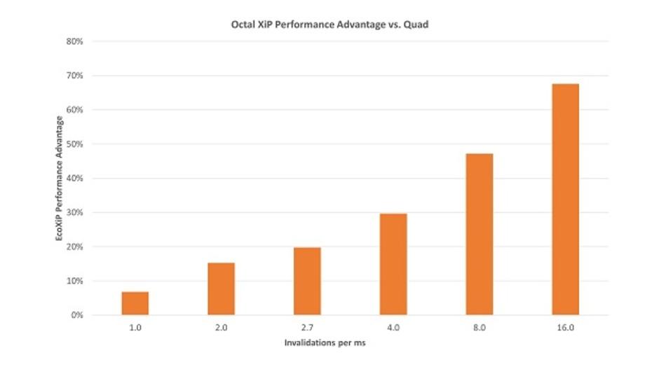 Bild 2: Der Leistungsvorteil von Octal gegenüber Quad verbessert sich mit höheren Invalidierungsraten (höhere Fehlerrate).