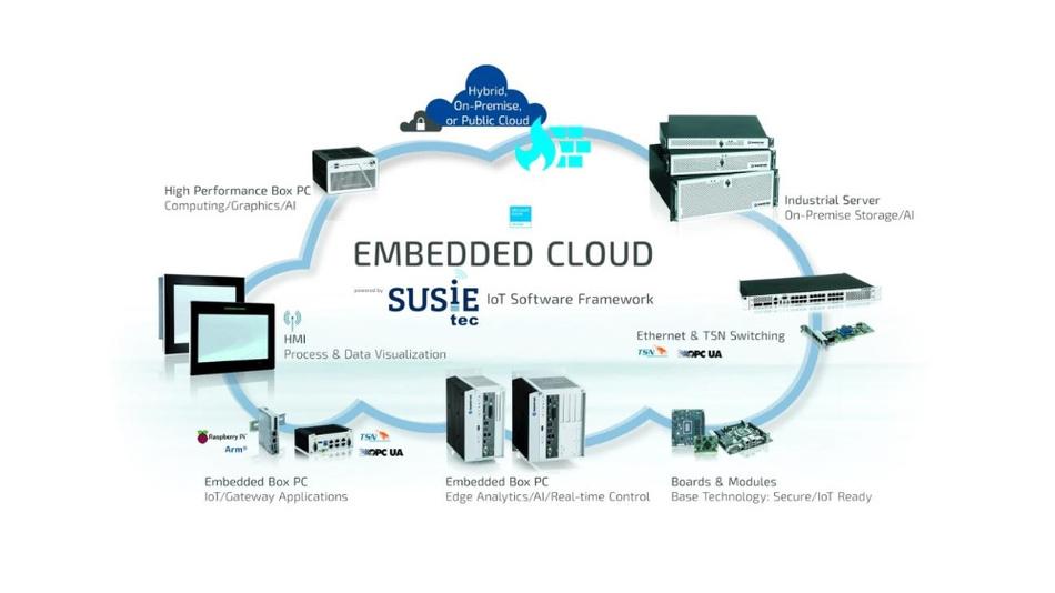 Bild 1. Die Embedded Cloud ist ein Verbund von Sensoren, Gateways und High-Performance-Computern sowie Servern, die fertigungsnahe Daten on-premise verarbeiten und analysieren. SUSiEtec ergänzt Hardware und Services von Kontron um ein modulares Software-Framework, mit dem sich eine Vielzahl von Herausforderungen beim Aufbau und Betrieb von Smart Factories lösen lässt.
