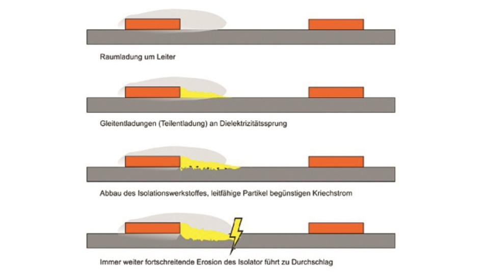 Bild 1: Schematische Darstellung der Zerstörung eines Isolators durch Teilentladung und Kriechströme.