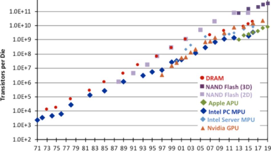 Die Entwicklung der Zahl der Transistoren für verschiedenen IC-Typen seit 1971.