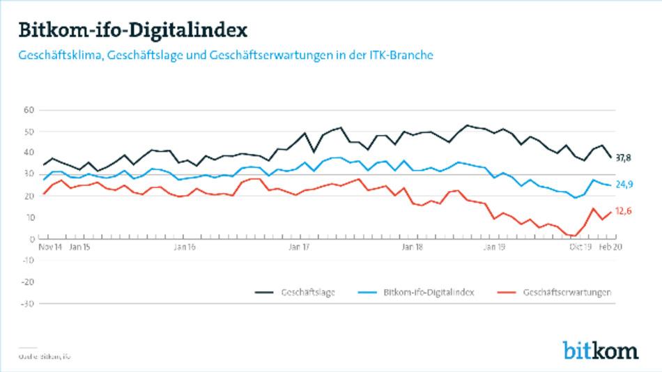 Bitkom-ifo-Digitalindex sinkt im Februar leicht
