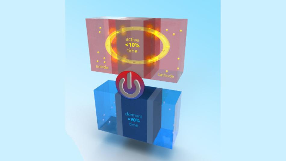 Darstellung einer neuen Lithium-Ionen-Batterie, die sowohl sicher als auch leistungsfähig ist und von Forschern der Penn State entwickelt wurde.