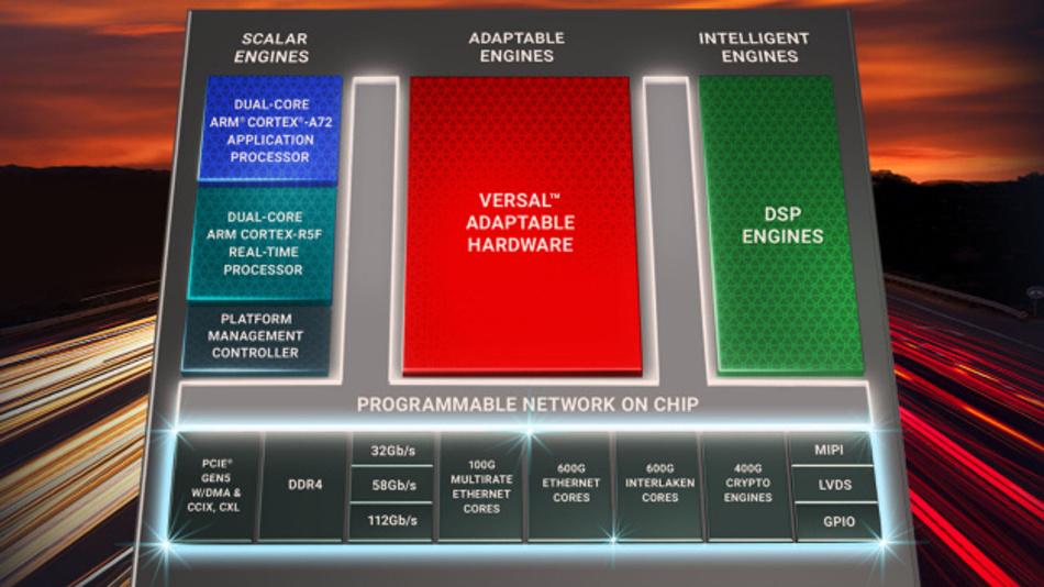 Die Versal Premium Serie eignet sich für schnellste und sicherste Netzwerke sowie adaptierbare Cloud-Beschleunigung.
