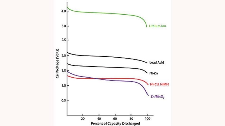 Bild 2. Zellenspannung im Verhältnis zur Entladekapazität für verschiedene Arten elektrochemischer Energiespeicher.
