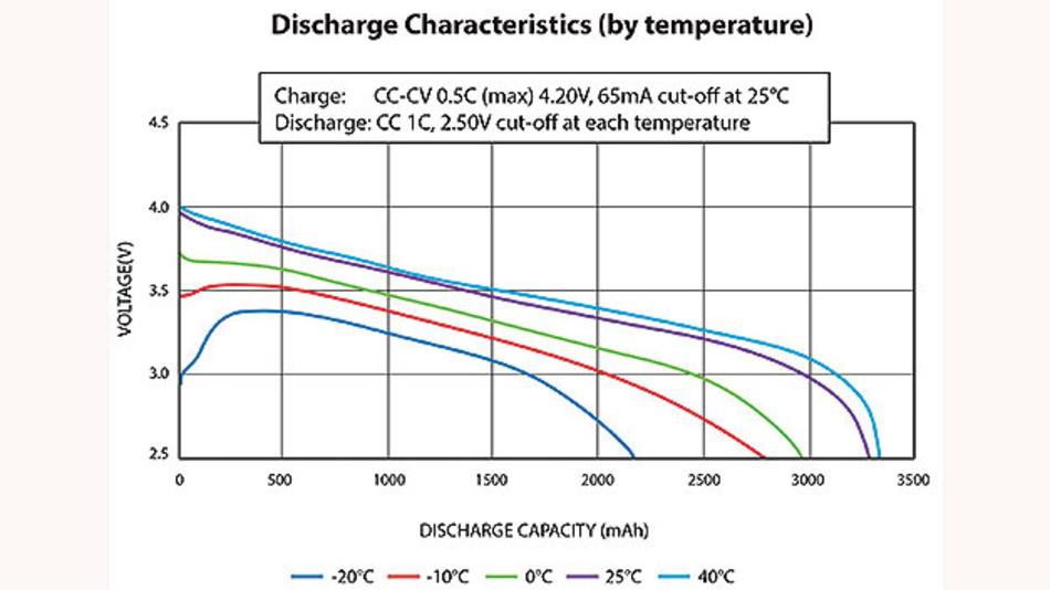 Bild 3. Das Entladeverhalten eines Akkus ist temperaturabhängig, wie hier am Beispiel des Li-Ionen-Akkus NCR18650B von Panasonic [1] zu erkennen.