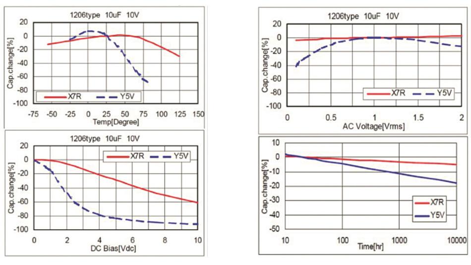 Bild 1: Durch das ferromagnetische Basismaterial Bariumtitanat der Klasse-2-Keramikkondensatoren variiert deren Kapazität über Temperatur, Gleich- und Wechselspannung sowie Alter der Bauteile.