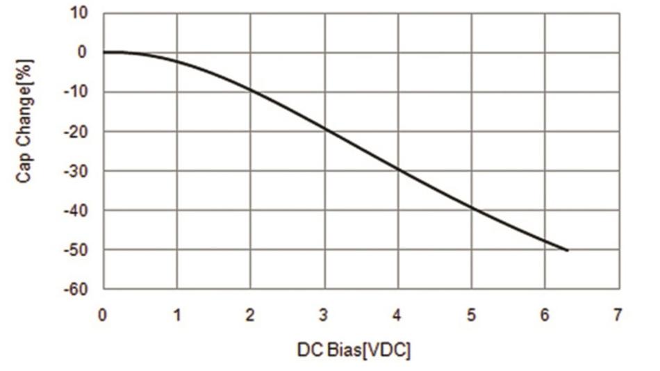 Bild 2: Beim DC-Bias-Effekt ändert sich die Kapazität eines MLCC über die angelegte Gleichspannung.