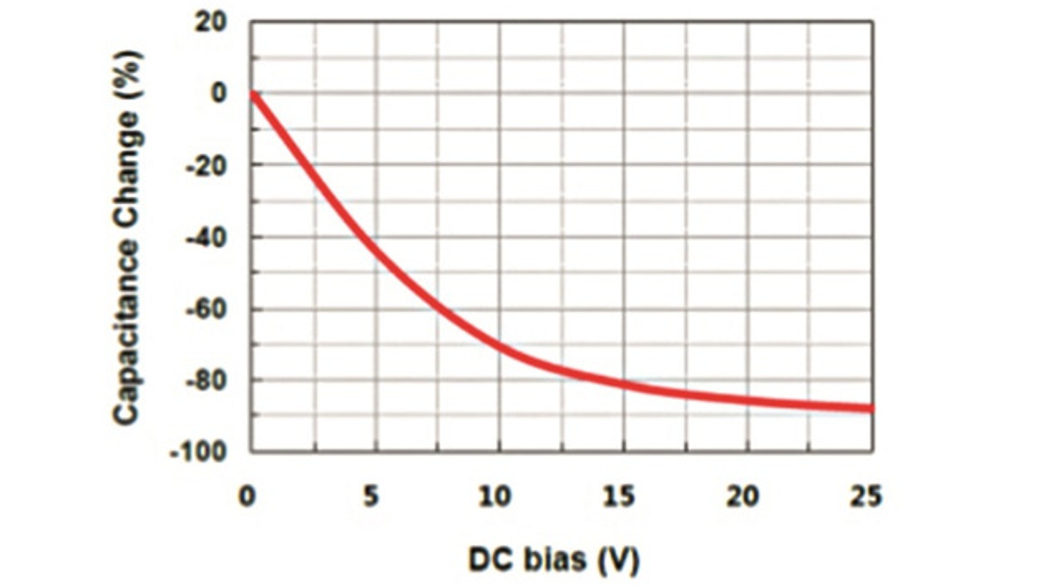 Bild 3: »Characteristic Data« des 4,7-µF-Keramikkondensators der Baugröße 0805.