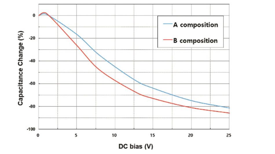 Bild 4: Verschiedene Basismaterialien in MLCCs zeigen ein unterschiedliches DC-Bias-Verhalten.
