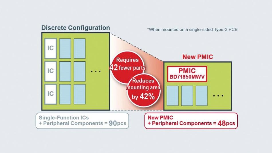 Bild 1. PMICs für Embedded Processing sparen Platz und reduzieren die Stückliste.