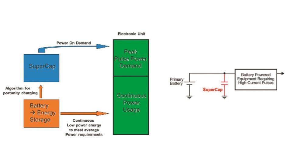 Bild 2: Kombination von Batterien und Superkondensatoren