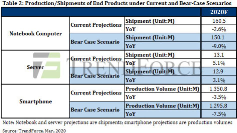 Die Entwicklung der Notebook-, Server- und Smartphone-Märkte unter verschiedenen Szenarios.