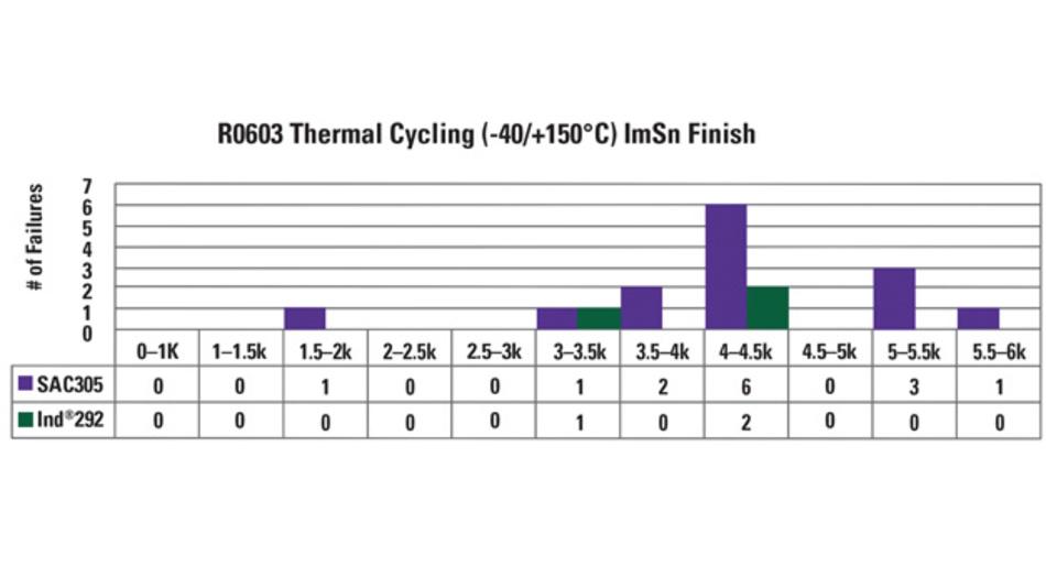 Wärmezyklustest des Indalloy 292 zwischen –40°C und +150°C
