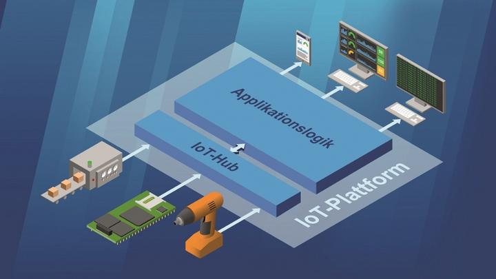 Ohne IoT-Plattformen geht es nicht mehr!