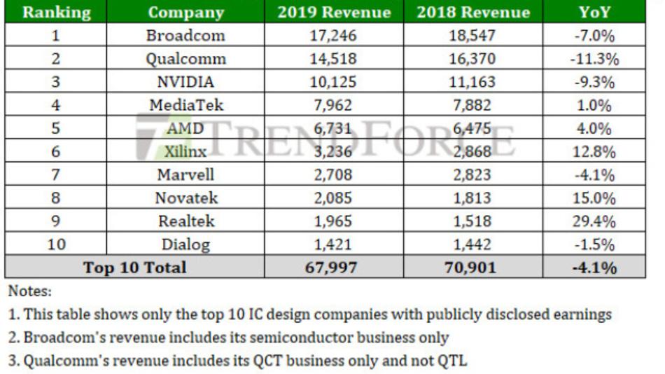 Die Rangfolge der größten zehn Chip-Design-Firmen weltweit mit ihren Umsätzen in 2018 und 2019.