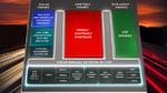 Xilinx erweitert ACAP-Portfolio mit »Versal Premium«