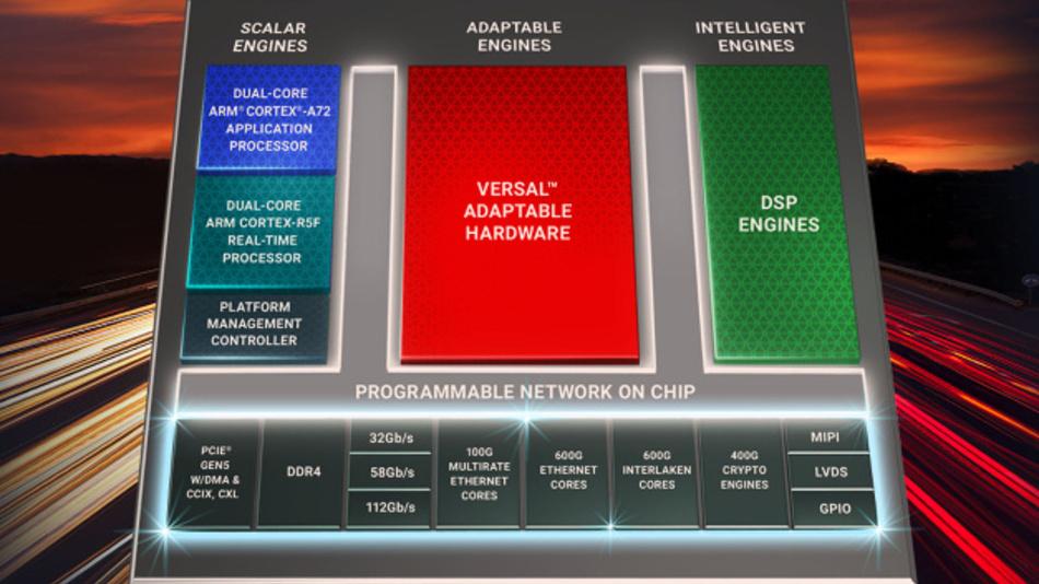 Die Baureihe »Premium« ist eine der sechs Unterfamilien mit »Versal«-Architektur.