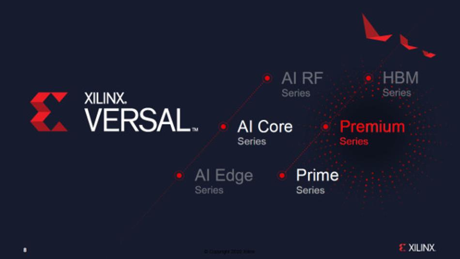 Roadmap der »Versal«-Familie bestehend aus zwei Linien zu je drei Unterfamilien: Mit der Premium Baureihe bringt Xilinx seine dritte Versal-Familie auf den Markt. Bislang gibt es AI Core aus der AI-Linie für KI-Anwendungen und die Einsteigerfamilie Prime.