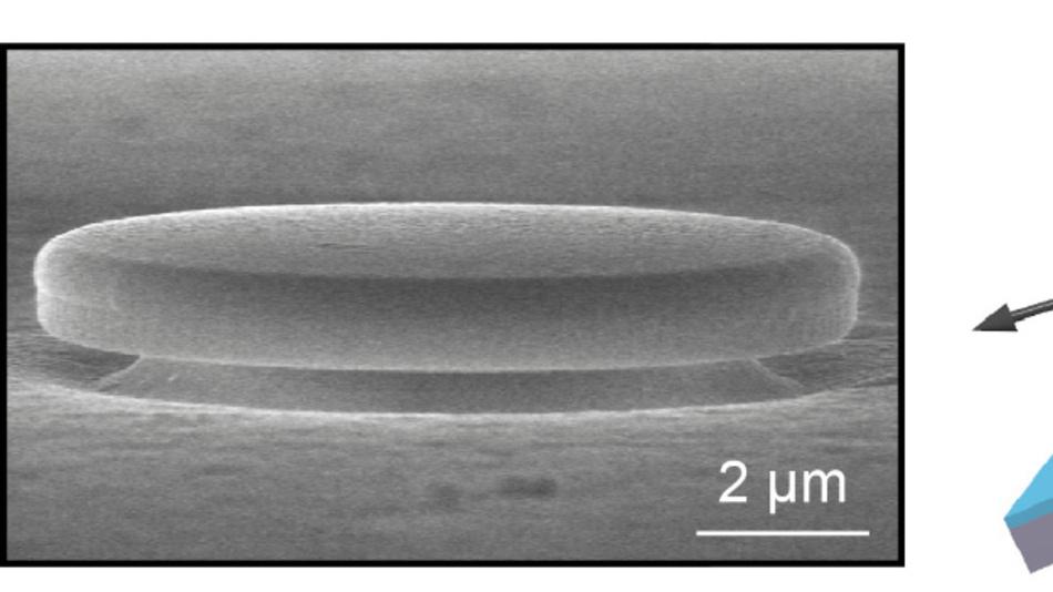 Rasterelektronenmikroskopische Aufnahme des Germanium-Zinn-Lasers (links). Die nur wenige Mikrometer breite Germanium-Zinn-Schicht wird auf eine sogenannte Stressorschicht aus Siliziumnitrid und einen Aluminiumsockel zur besseren Wärmeableitung aufgebracht, und anschließend mit Siliziumnitrid ummantelt (rechts). Durch die Orientierung der Germamium-Zinn-Verbindung an den weiteren Atomabständen im Kristallgitter des Silizium-Nitrids entsteht eine Verspannung im eingebetteten Material, die  eine optische Verstärkung bewirkt.