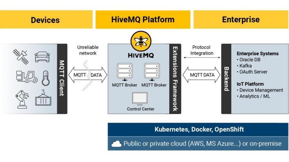 HiveMQ ist ein MQTT-Broker und eine clientbasierte Messaging-Plattform, die für das schnelle, effiziente und zuverlässige Übertragen von Daten zu und von angeschlossenen IoT-Geräten entwickelt wurde.