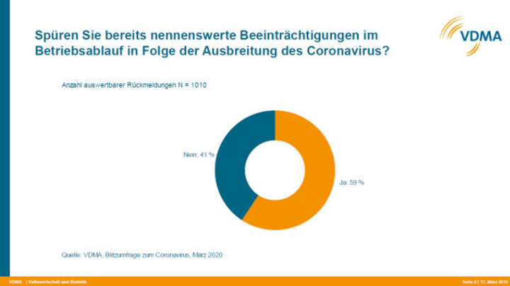 Bild 1. Fast 60 Prozent aller Unternehmen im VDMA spüren bereits Einschnitte durch die Corona-Pandemie.