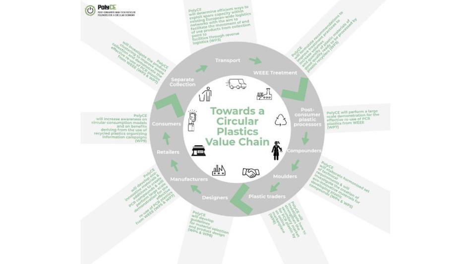Bild 4. Ziel von PolyCE ist die Realisierung einer neuen Qualität der Kreislaufwirtschaft für Kunststoffe [3].