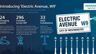 Bild 1. Die Fakten der Elektrischen Straße im Londoner Stadtteil Westminster im Überblick.