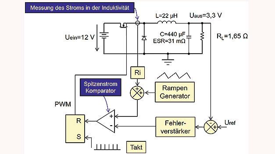 Bild 1: Tiefsetzsteller mit Peak-Current-Mode-Regelung (PCMR).