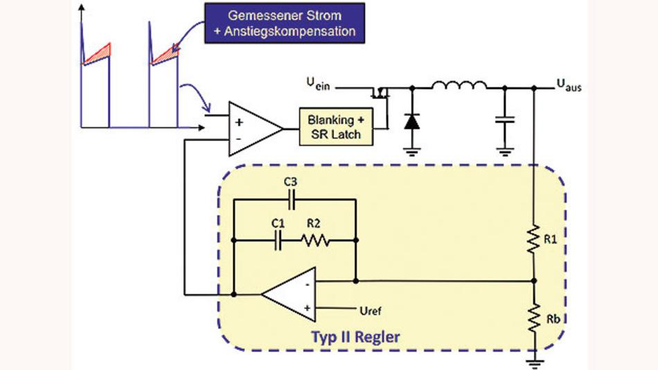 Bild 2. Blockschaltbild eines Typ-II-Reglers.