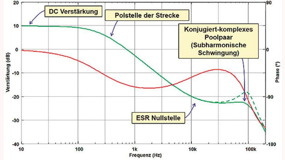 Bild 3. Bode-Diagramm der Regelstrecke.
