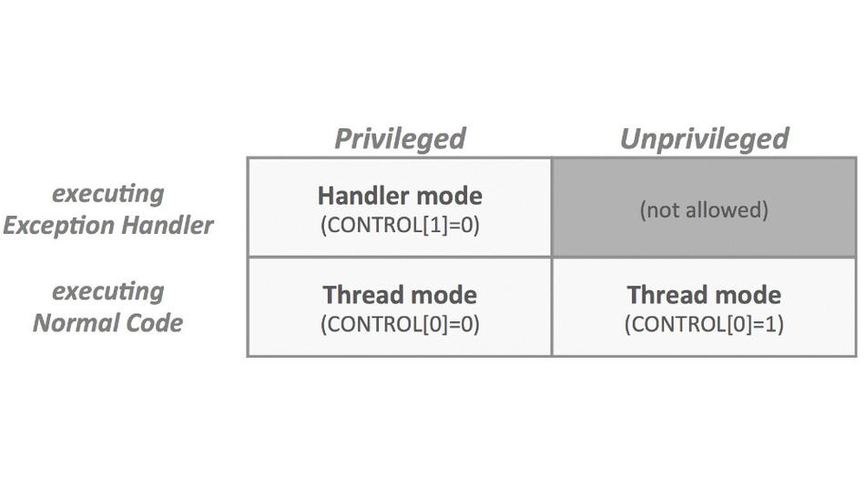 Bild 1. Für Cortex-M-Prozessoren sind zwei Modi definiert. Der Handler-Modus ist immer privilegiert, der Thread-Modus dagegen kann privilegierte und unprivilegierte Zugriffsebenen haben.