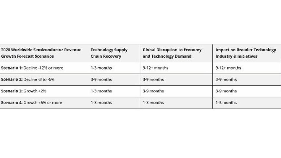 Die vier Szenarien von IDC.
