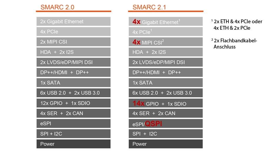 Kontaktbelegung von SMARC 2.0 und SMARC 2.1 im Vergleich.