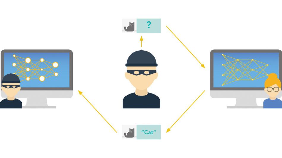 Bild 2. Das Urheber- oder Datenbankrecht klärt nicht eideutig, ob es legal ist oder nicht, wenn ein Dritter nur die Ausgabe eines ML-Systems verwendet, um einen anderen Datensatz zu klassifizieren.