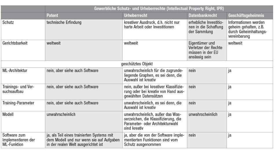 Tabelle. Die bekannten Schutzrechte bieten für Systeme mit ML-Applikationen nur bedingt Schutz.
