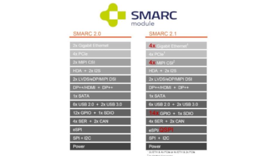 Die MIPI-Schnittstellen wurden beim neuen Standard von 2 auf 4 erhöht.