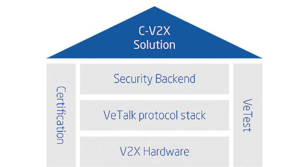 Bild 2. Produktportfolio für C-V2X.