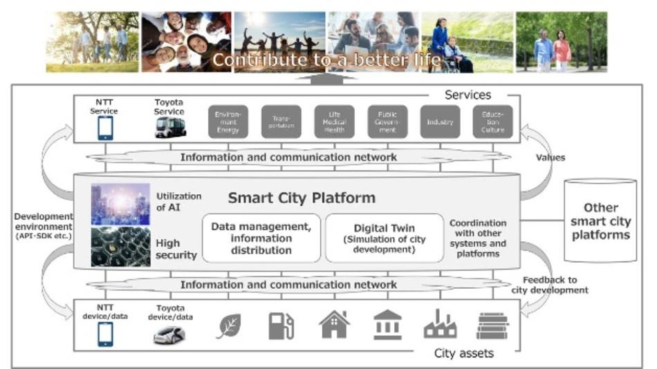 Toyota und NTT wollen den Aufbau intelligenter Städte vorantreibenund schließen eine Kapitalallianz.