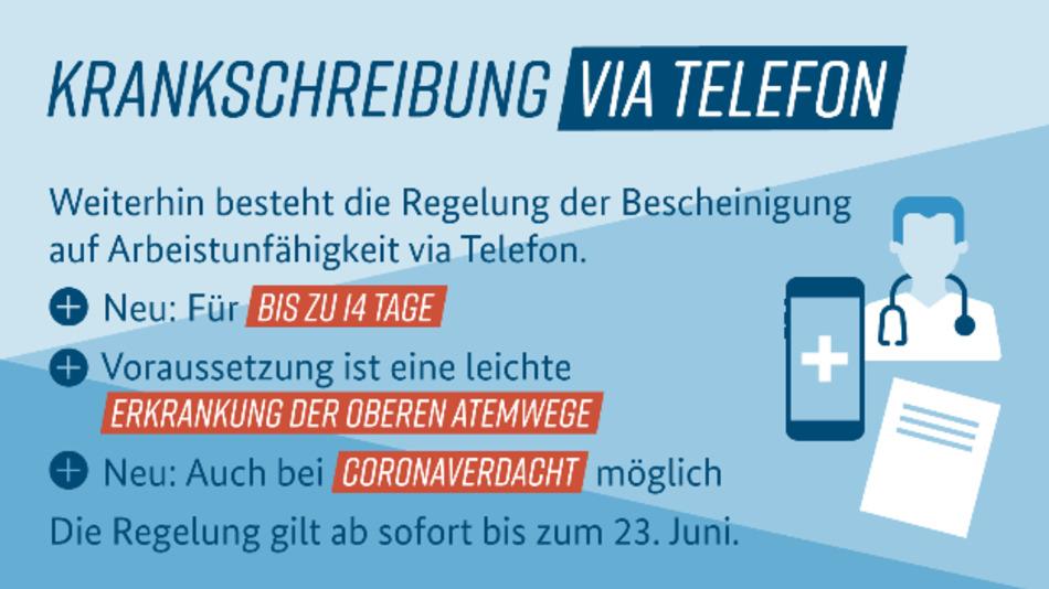 Die Krankschreibung via Telefon ist jetzt neu für bis zu 14 Tage möglich.
