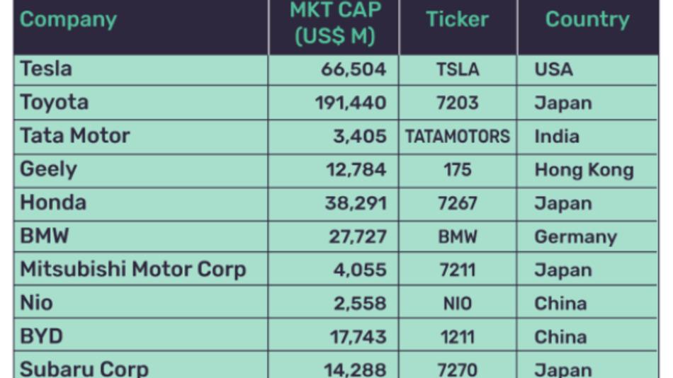 Die Top Ten des »thematischen Ranking« unter den Automobilherstellern, das GlobalData ermittelt hat.