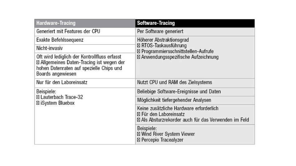 Hardware- vs. Software-Tracing.