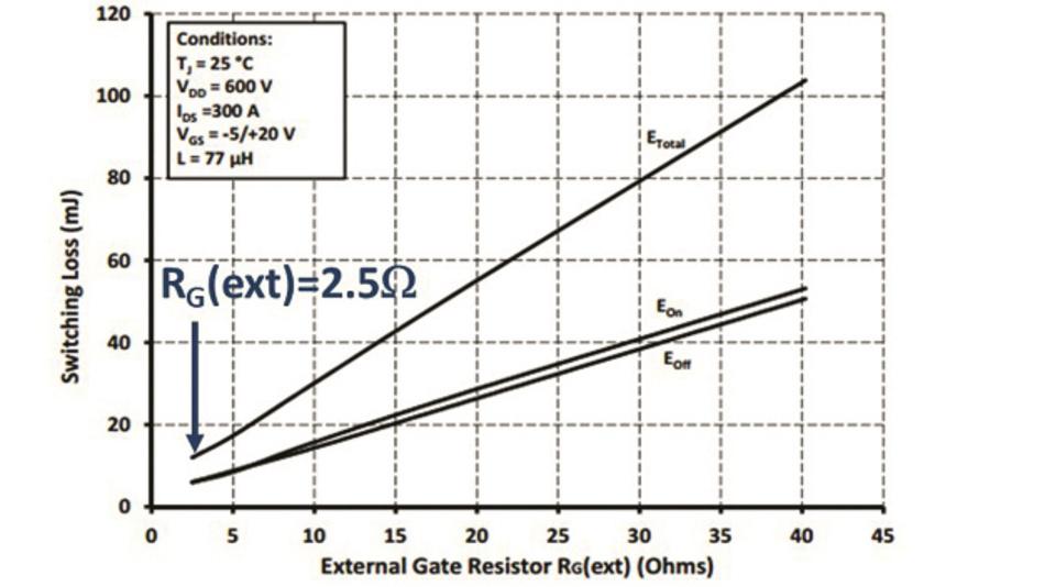 Bild 1: Schaltverluste bei verschiedenen externen Gate-Widerständen für das Modul CAS300M12BM2 von Wolfspeed [3]