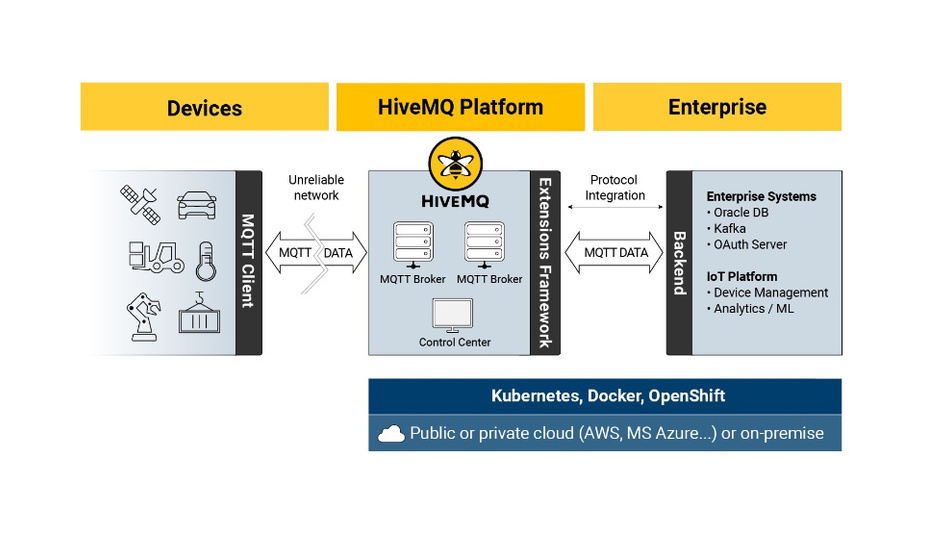 HiveMQ is an MQTT broker and client-based messaging platform designed to transfer data to and from connected IoT devices quickly, efficiently, and reliably.