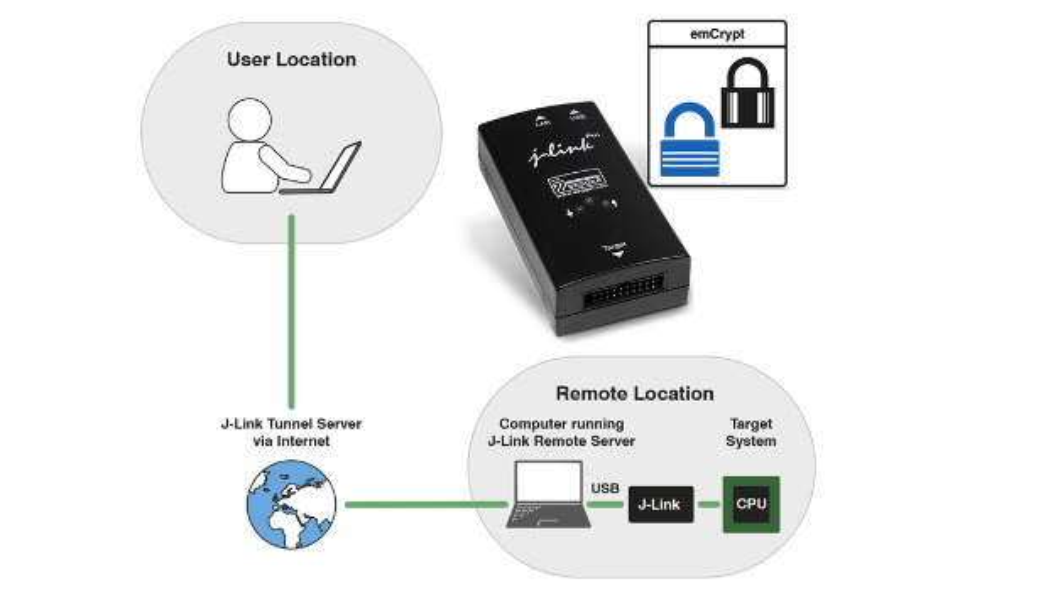 Mit dem J-Link Remote Server von Segger können Entwickler im Homeoffice eine Hardware debuggen, die physikalisch am anderen Ende der Welt steht. Sehr praktisch in Zeiten von Covid-19.