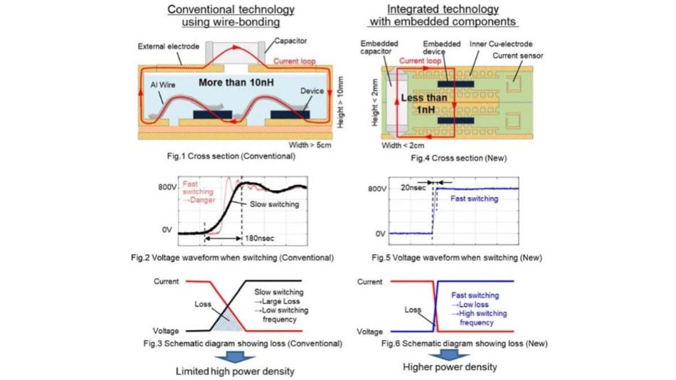 Vergleich der konventionellen Aufbau- und Verbindungstechnik (links) mit der neuen von Mitsubishi Electric mit eingebettetern Komponenten (rechts).